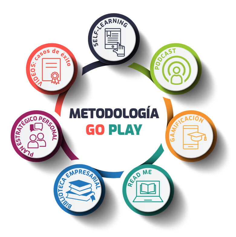 Metodología Go Play